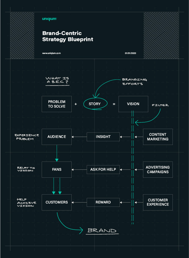 The Brand-Centric Strategy Blueprint