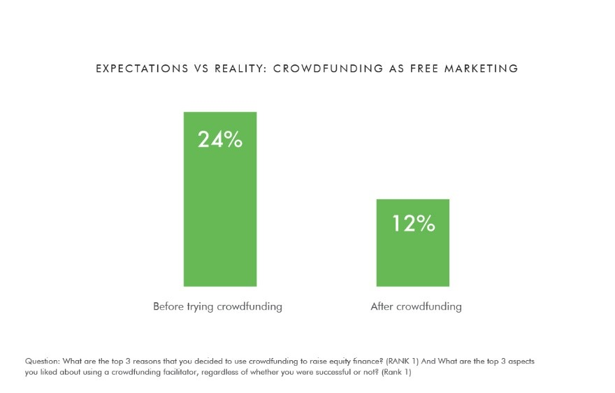 Expectations vs Reality: Crowdfunding as free marketing