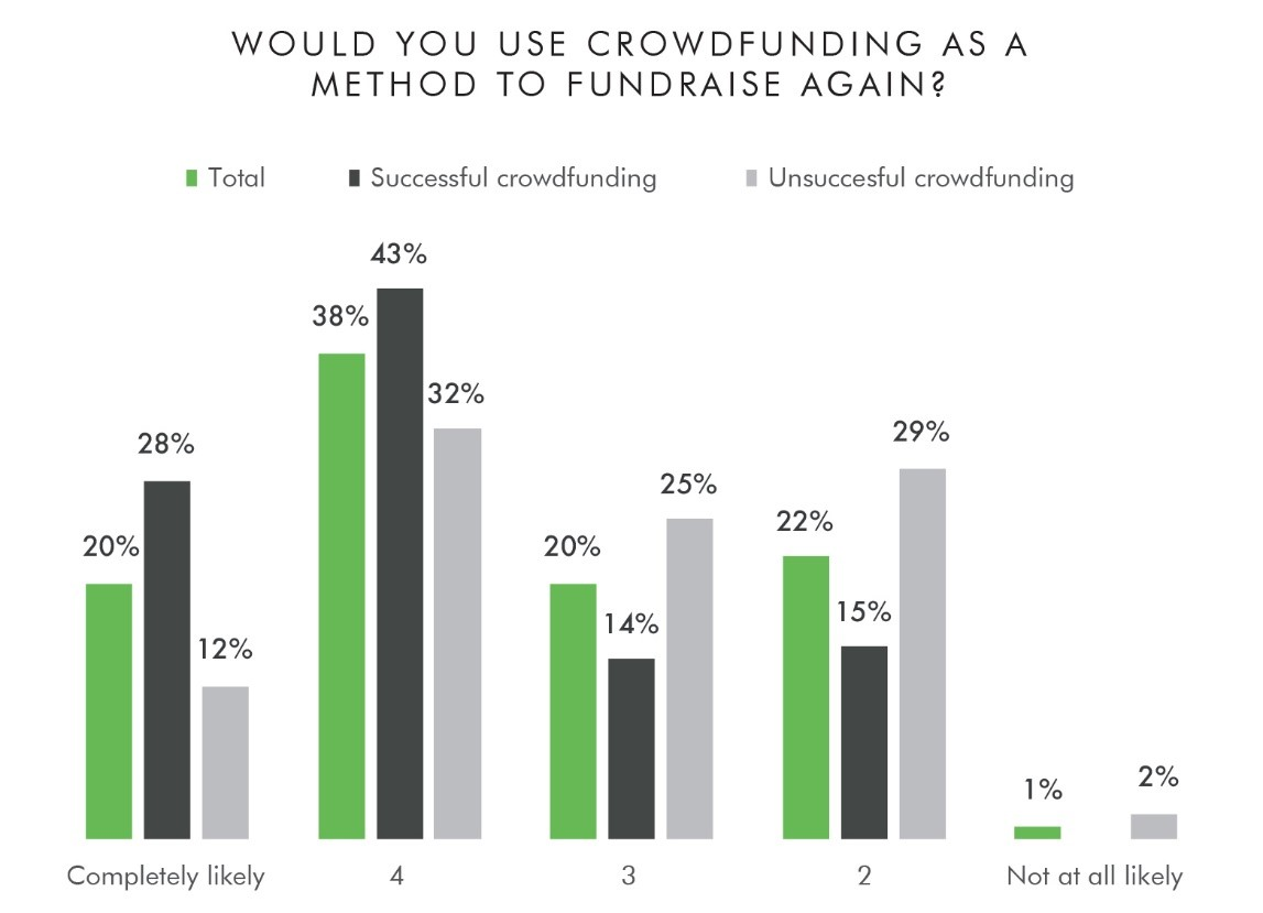 Would you use crowdfunding as a method to fundraise again?