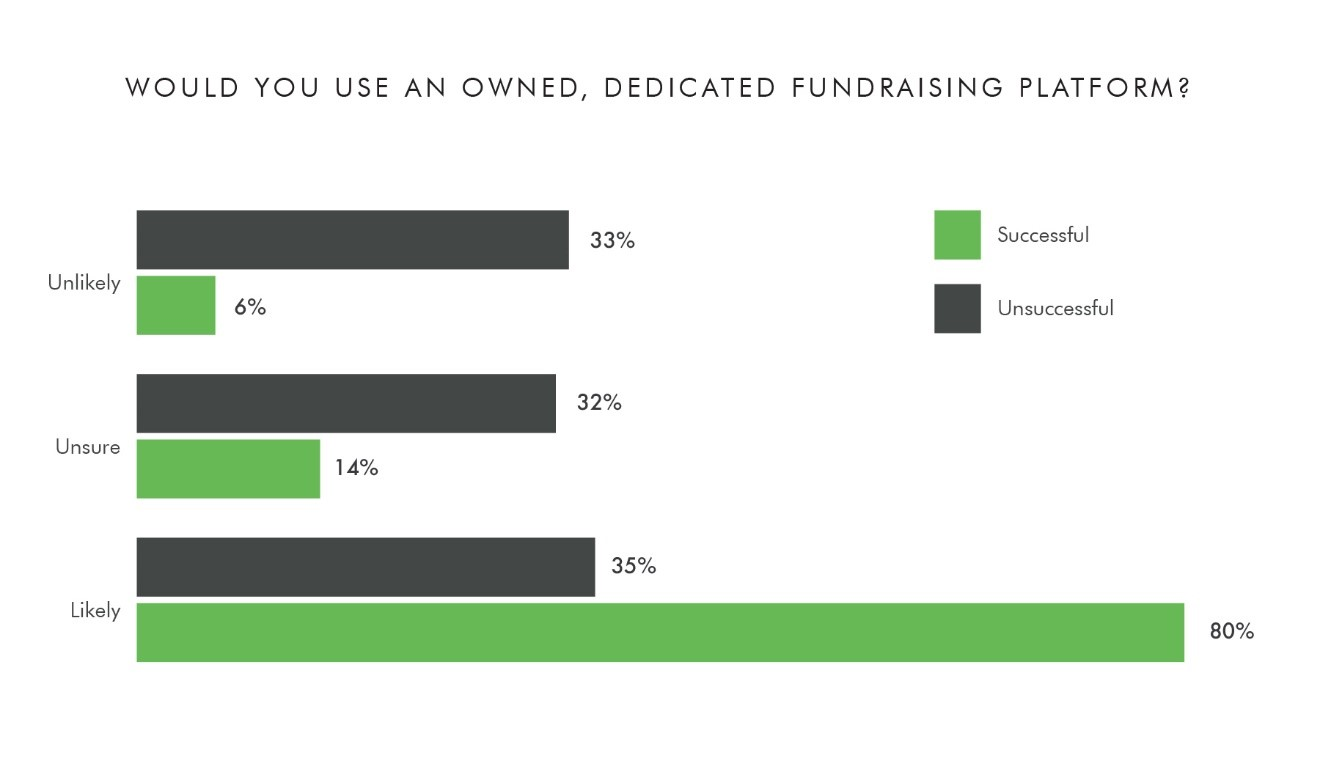 Would you use an owned, dedicated fundraising platform?